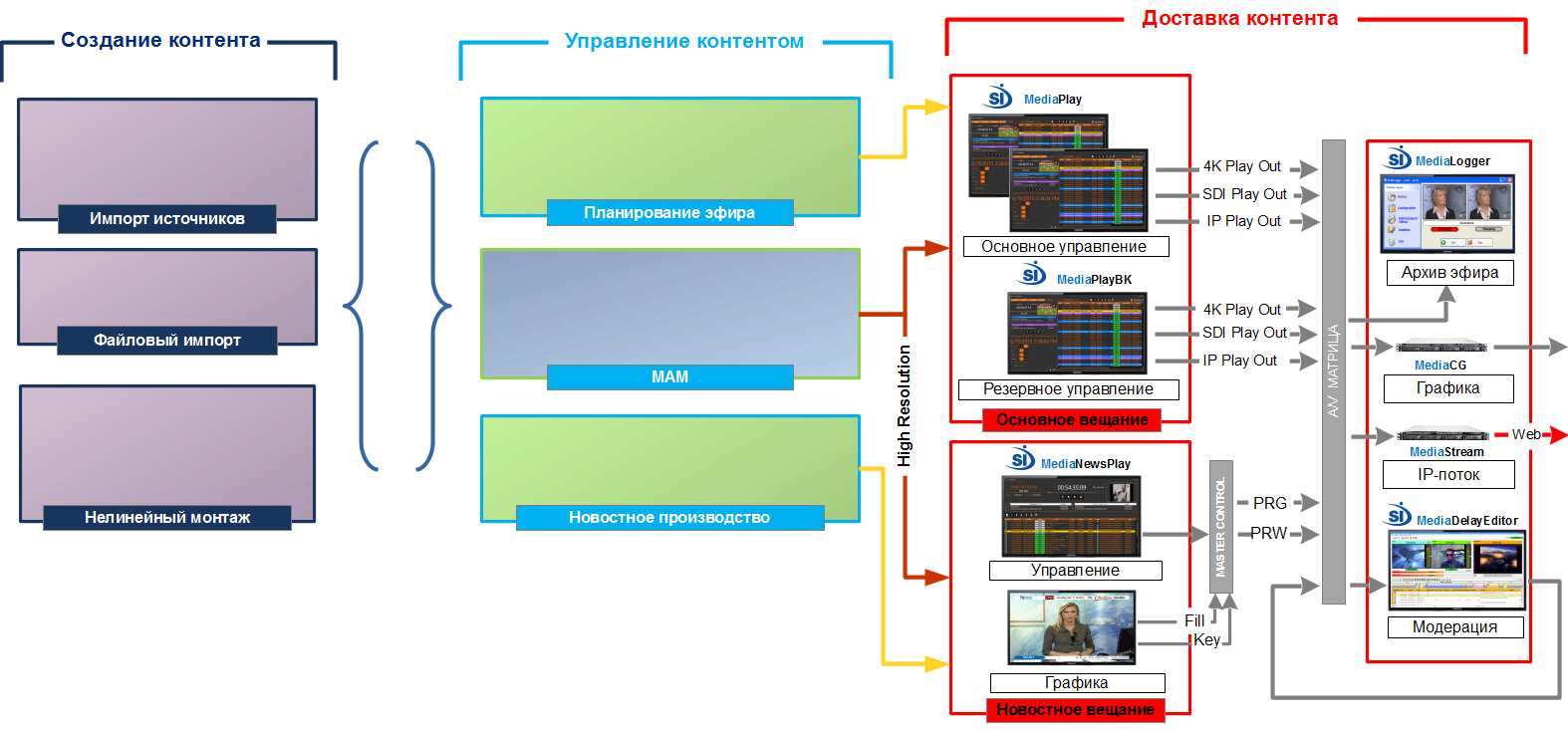 TV Structure - Playout